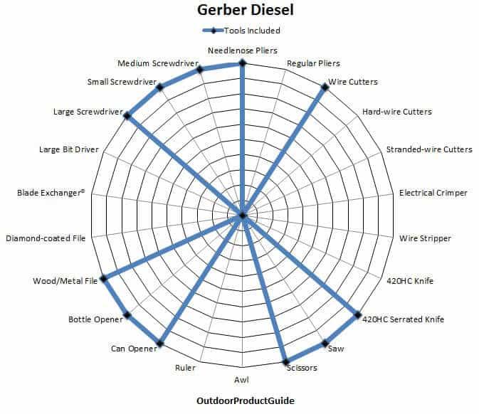 Gerber-Diesel-Tools