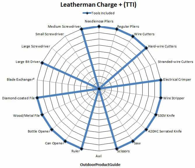 eatherman-Charge-Tools
