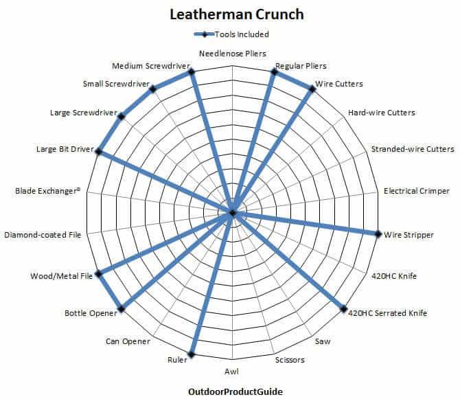 Leatherman-Crunch-Tools