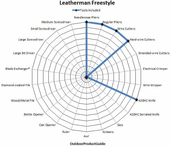 Leatherman-Freestyle-Tools