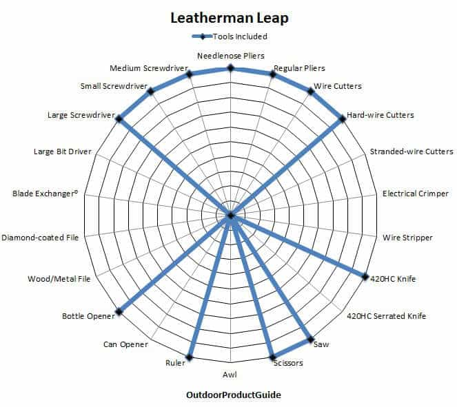 Leatherman-Leap-Tools