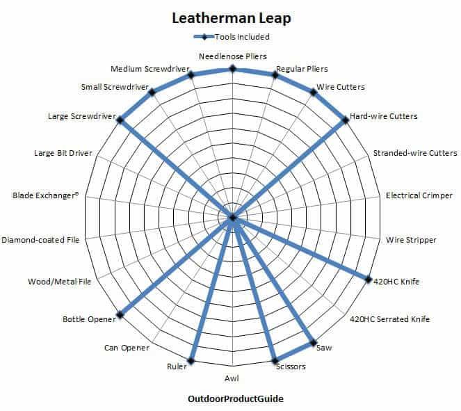 Leatherman-Leap-Tools