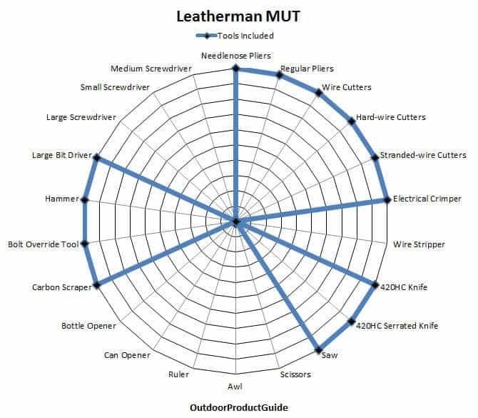 Leatherman-MUT-Tools