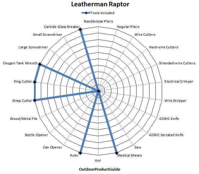 Leatherman-Raptor-Tools