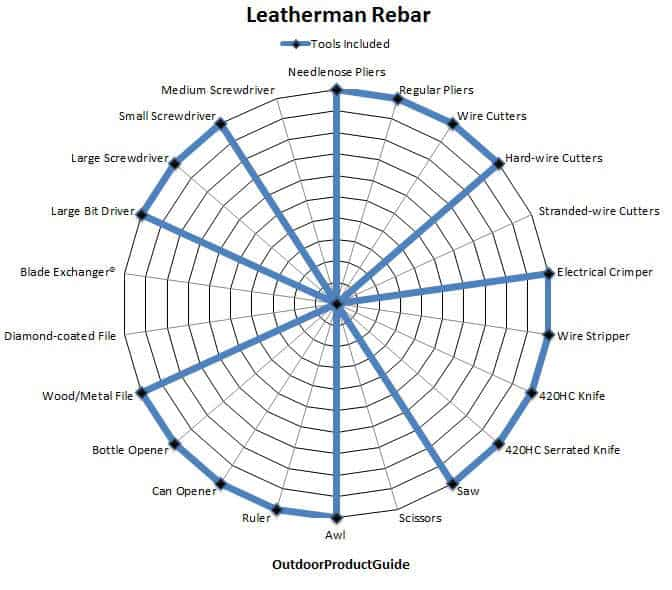 Leatherman-Rebar-Tools