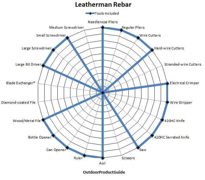 Leatherman-Rebar-Tools