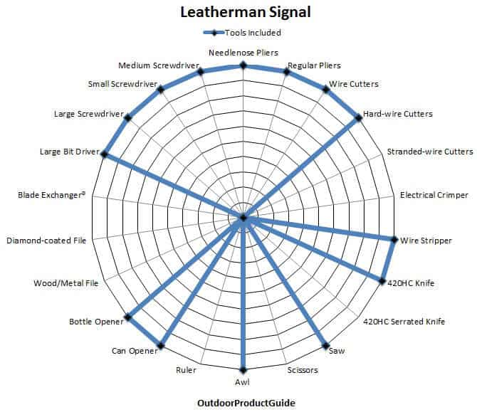 Leatherman-Signal-Tools