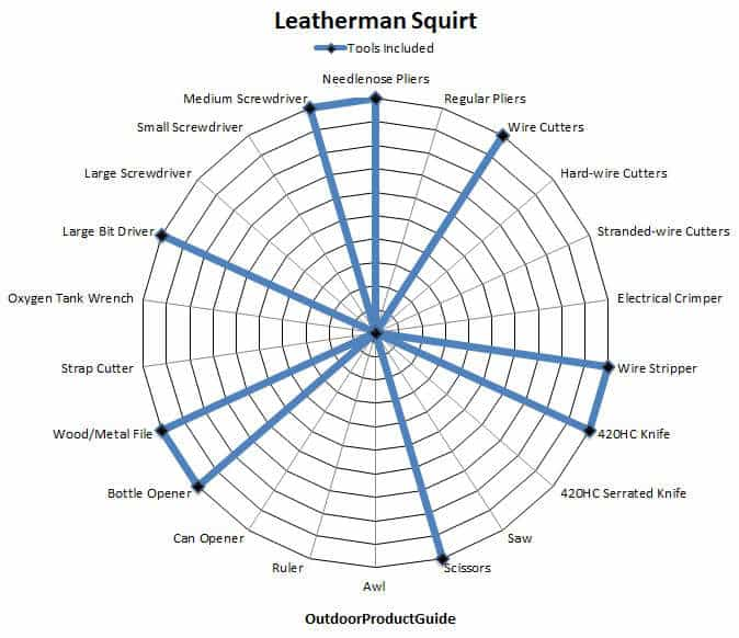 Leatherman-Squirt-Tools