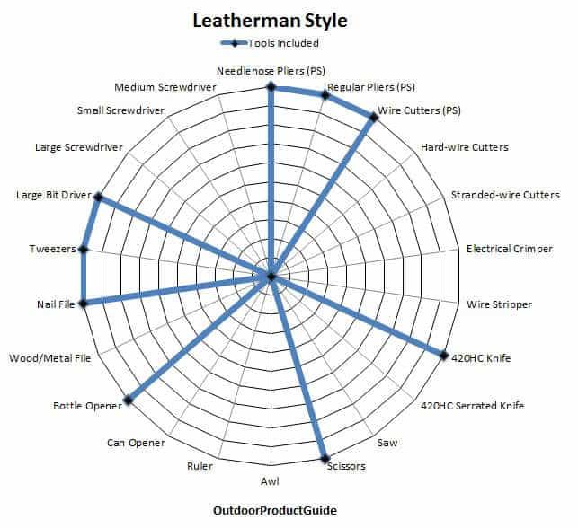 Leatherman-Style-Tools