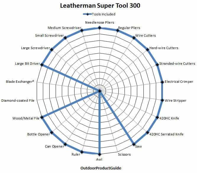 Leatherman-Super-Tool-300-Tools