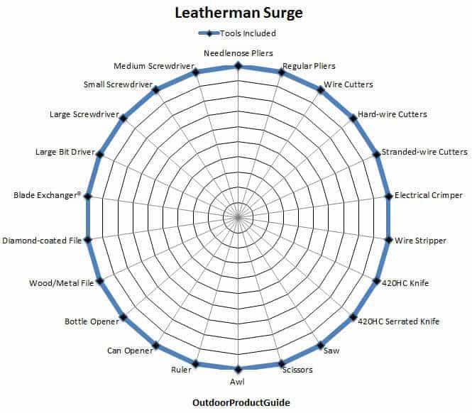 Leatherman-Surge-Tools