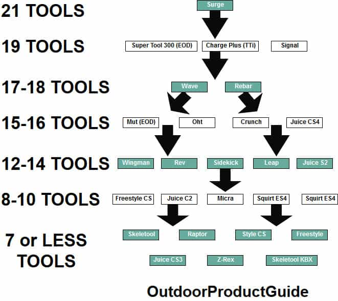 Leatherman-multitool-flow-chart