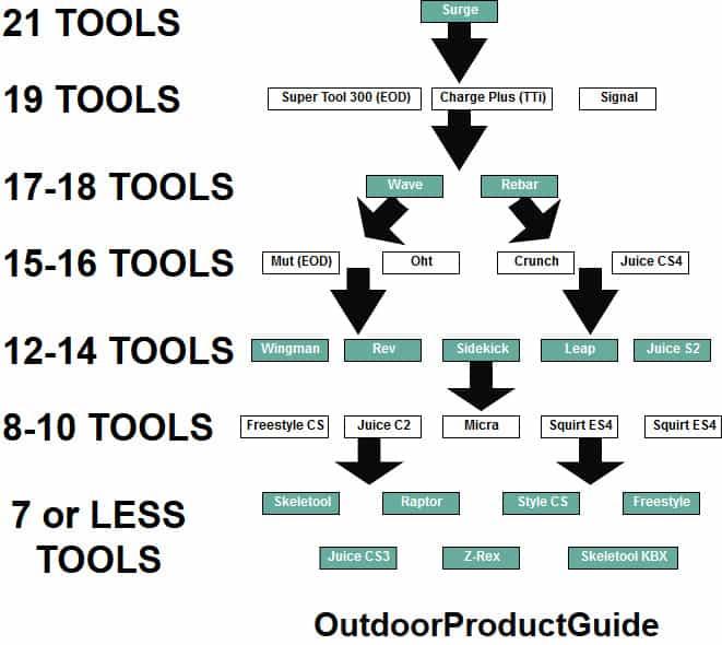 Leatherman-multitool-flow-chart