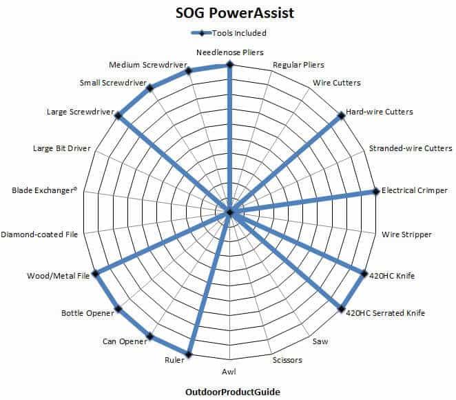 SOG-PowerAssist-Tools