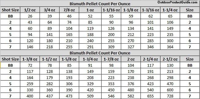 Bih Pellet Count Table
